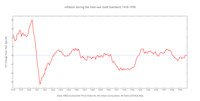 Inflation during the Inter-war Gold Standard, 1918-1939