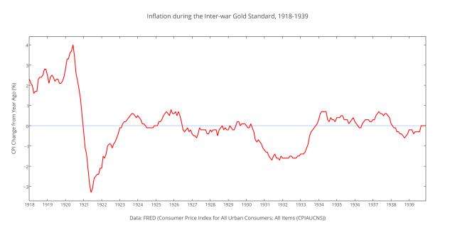 Inflation during the Inter-war Gold Standard, 1918-1939